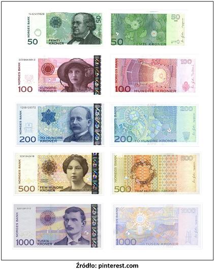 20 Euro To Nok